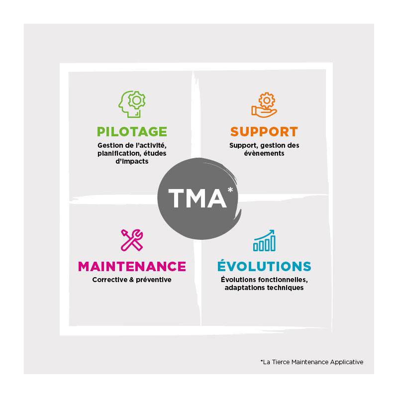 La tierce maintenance applicative